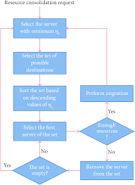 Flow Chart Of The Sfc Consolidation Algorithm Download