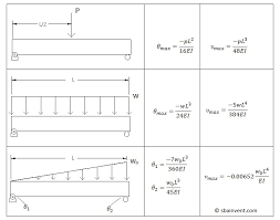 simply supported beam deflection and slope equations