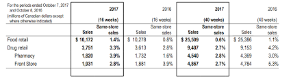 An In Depth Analysis Of Loblaw Companies Ltd Loblaw