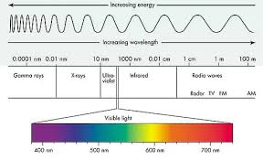 Why Is Ultraviolet The Highest Energy Quora