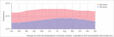 Grenada Climate Chart Climate And Average Monthly Weather In Grenada Grenada