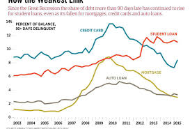 Rapid Debt Repayment Plan Why College Loan Relief Services Are A Bad Move