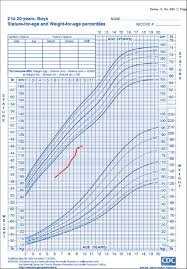 Down Syndrome Growth Chart Download How To Read A Baby Growth Chart Pampers Payment Format