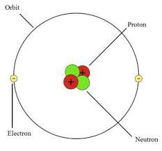 Diagram Of An Atom Atoms Science 10