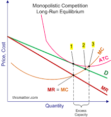 monopolistic competition short run profits and losses and long graph showing the long run equilibrium of a monopolistic competitive firm that earns only normal