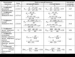 Показатели ликвидности баланса и платежеспособности курсовая Показатели ликвидности баланса и платежеспособности курсовая файлом