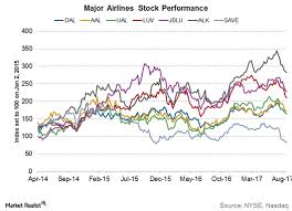 Jblu Stock Quote JetBlue Airways Corporation Market Realist 75