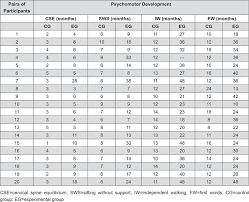 Risk Of Down Syndrome By Age Chart Motor Linguistic Personal And Social Aspects Of Children