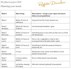 Rujuta Diwekar Food Chart Rujuta Diwekars Guidline For Planning Meals Rujuta