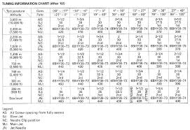 Carb Jetting Chart 03 Cr250 Jetting Chart