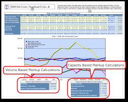 Markup Multiplier Chart What Can We Learn From This Chart The Small Business