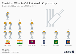 Chart The Most Wins In Cricket World Cup History Statista