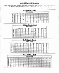 Pulley Boost Charts