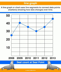 Data Chart For Kids Line Graph Example For Kids Printables And Charts Within