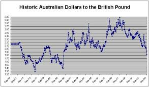 Pounds To Aud Currency Exchange Rates