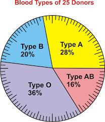 Pie Charts Read Statistics Ck 12 Foundation