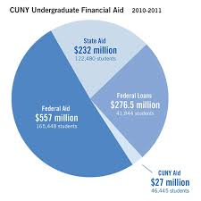 federal and state grants the city university of new york cuny undergraduate financial aid grant chart