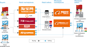 Alibaba Corporate Structure Chart Form F 1
