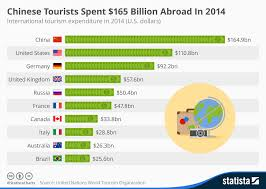 Chart Chinese Tourists Spent 165 Billion Abroad In 2014