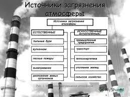 Презентация на тему Экологические проблемы Загрязнение атмосферы  5 Источники загрязнения атмосферы Рис 1 Источники загрязнения атмосферы