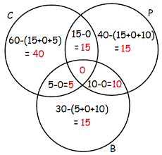 Word Problems On Sets And Venn Diagrams