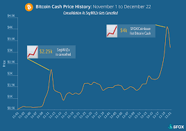 While the coronavirus crisis may have died down somewhat by 2021, it would be naive to think that it will just suddenly disappear from the trading cfds and other derivatives are complex instruments and come with a high risk of losing money rapidly due to leverage. From Hard Fork To 4k A Bitcoin Cash Price History Sfox