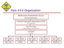 Pack Organization Chart Abundant Cub Scout Pack Organization Chart 2019