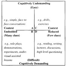 Cummins Cognitive Continuum Chart Esol Applied Linguistics