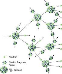 a uranium nucleus struck by a neutron produces two fragments and three neutrons two of