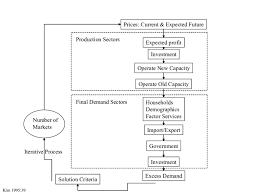 Basic Flowchart Basic Flowchart Of The Sgm Model Download Scientific Diagram