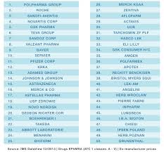 Top 50 Ranking Of Pharma Companies In Poland By Sales 2013
