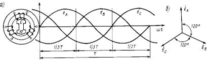 Трехфазный переменный ток Электротехника Рис 205 Кривые изменения э д с в фазных обмотках трехфазного