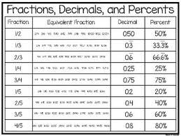 Fraction To Percentage Chart 3 Fractions Decimals And Percents Quick Reference Wall Chart Math Posters