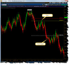 Intraday Trading Setups How To Place Trades See It Market