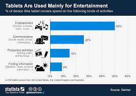 Tablet Chart Chart Tablets Are Used Mainly For Entertainment Statista