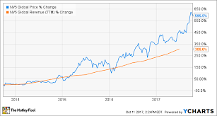 3 Stocks That Could Soar More Than Shopify The Motley Fool
