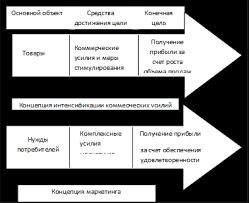Реферат Сущность современной концепции маркетинга Основная задача интенсифицировать усилия направленные на подталкивание потребителей к купле конкретного товара Однако если товар не отвечает