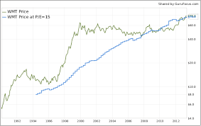 Dow Chemical Stock Price History Chart How To Construct Peter Lynchs Valuation Charts With