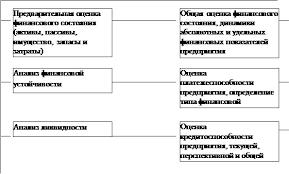 Дипломная работа анализ финансового состояния оао Анализ финансового состояния банка ОАО Промсвязьбанк 17 03 16