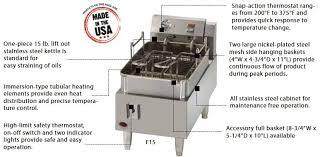 wells countertop electric fryers have been redesigned in 2016 for even better performance and longevity
