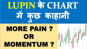 Lupin Chart New Story In The Chart Of Lupin Technical Chart Analysis Fantastic Nifty