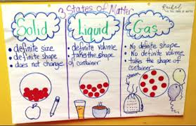 Properties Of Matter Anchor Chart Science Franklin Academys Science Fair