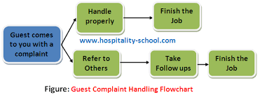 Handling Guest Complaint 10 Things You Must Know