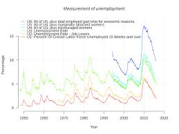 "brilliant ideas of short essay on ""youth and the problem of   ideas collection file us unemployment measuresg mons fabulous unemployment in the us essay"