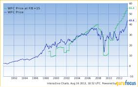 Peter Lynch Chart This Powerful Chart Made Peter Lynch 29 A Year For 13 Years