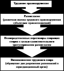 Реферат Особенности рассмотрения в судах трудовых споров о  Ниже представлена схема трудового спора в развитии