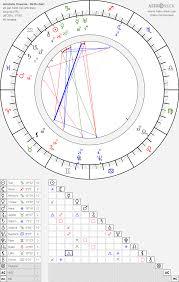 Aristotle Onassis Aristoteles Onassis Birth Chart