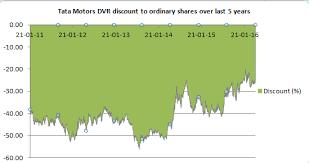 Tata Motors Tata Motors Dvrs Discount To Ordinary Shares