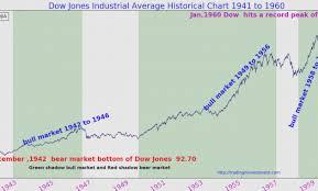Dow Jones Futures Live Chart 64 Judicious Dow Jones Futures Realtime