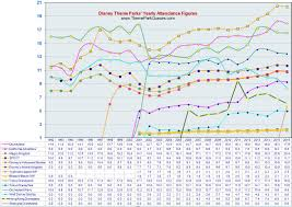 Disneyland Attendance Info Yearly Attendance Figures In